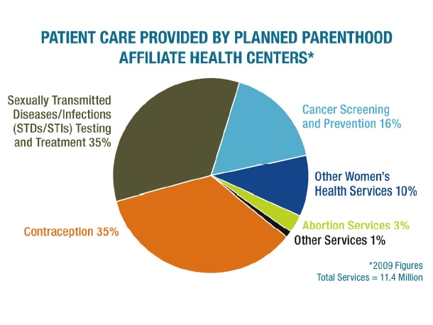 Planned Parenthood: 97 percent abortion free