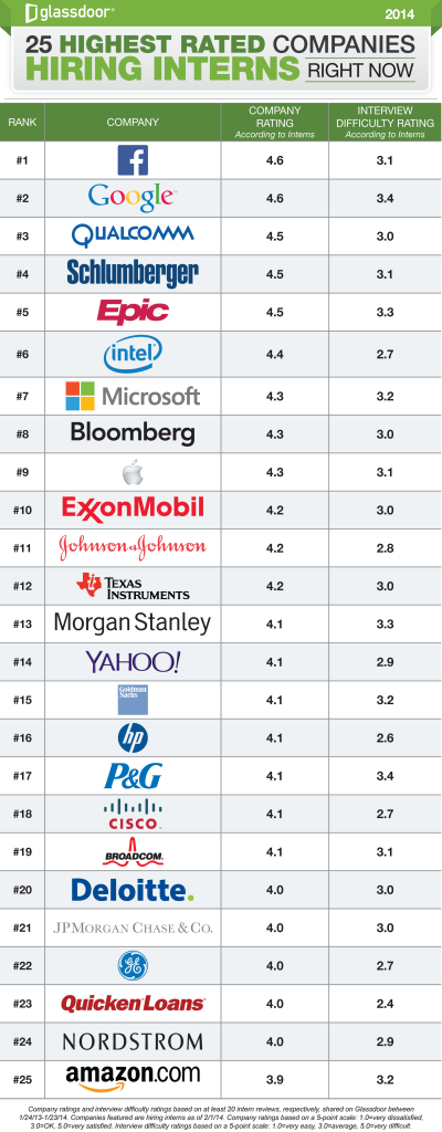 25 highest rated companies want interns