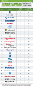 Highest-Rated-Companies-Hiring-Interns-2014-400x1024